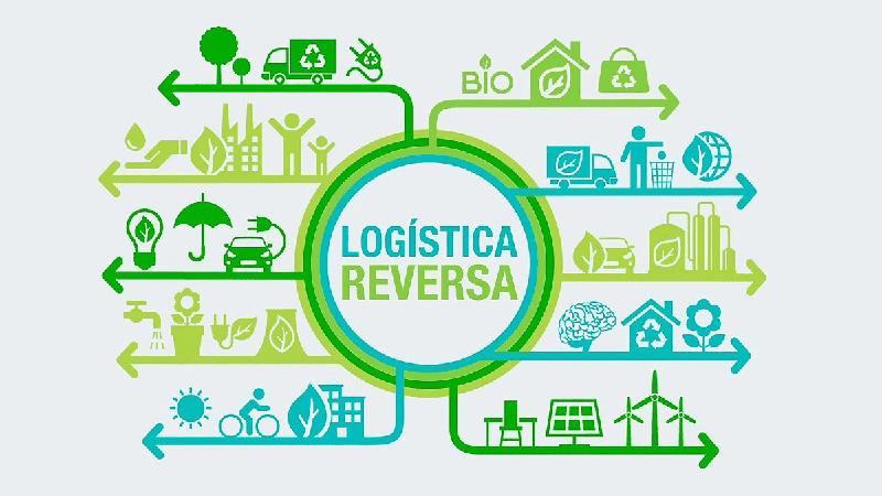A importância da Logística Reversa