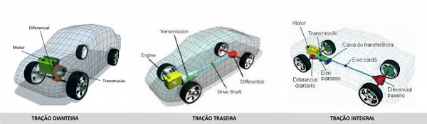 diferença entre tração dianteira e tração traseira
